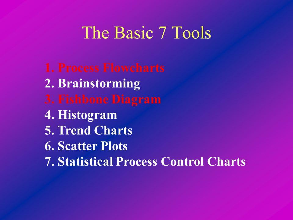 The Basic 7 Tools 1. Process Flowcharts 2. Brainstorming 3. Fishbone Diagram 4. Histogram 5. Trend Charts 6. Scatter Plots 7. Statistical Process Cont