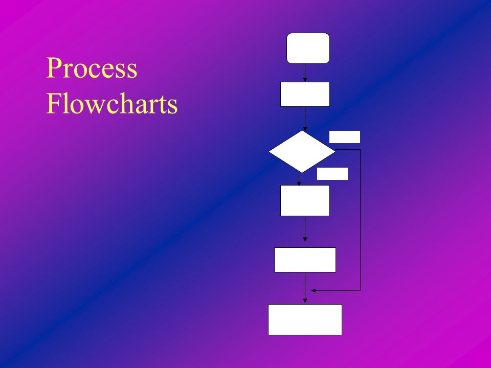 Process Flowcharts Yes No