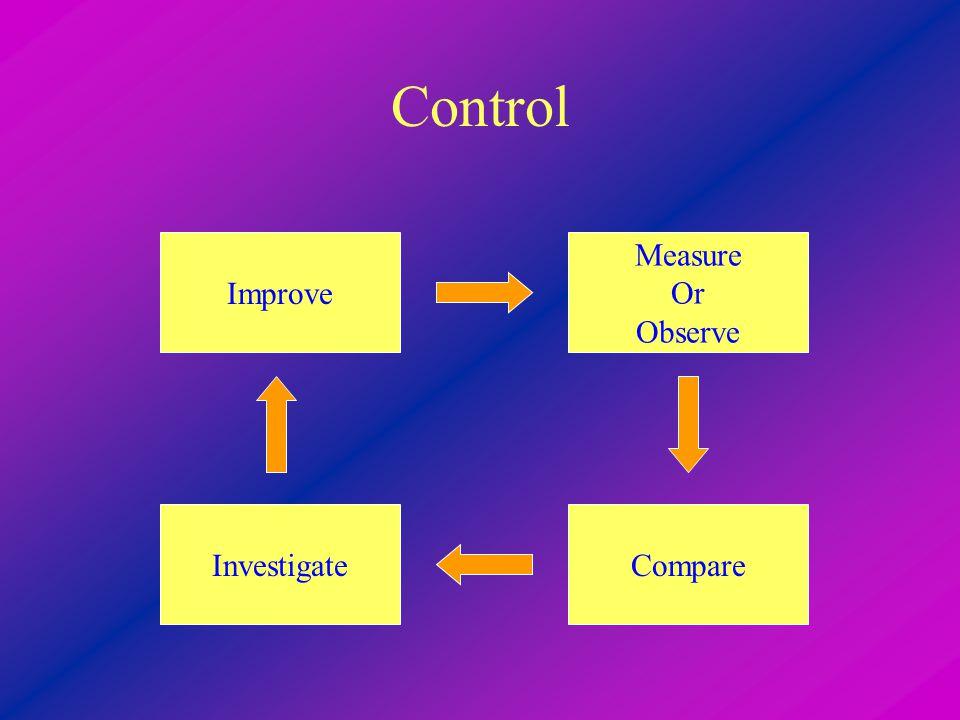 Control Measure Or Observe CompareInvestigate Improve