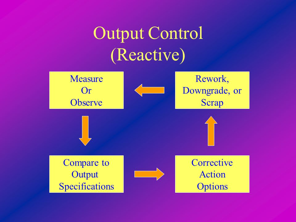 Output Control (Reactive) Rework, Downgrade, or Scrap Corrective Action Options Compare to Output Specifications Measure Or Observe
