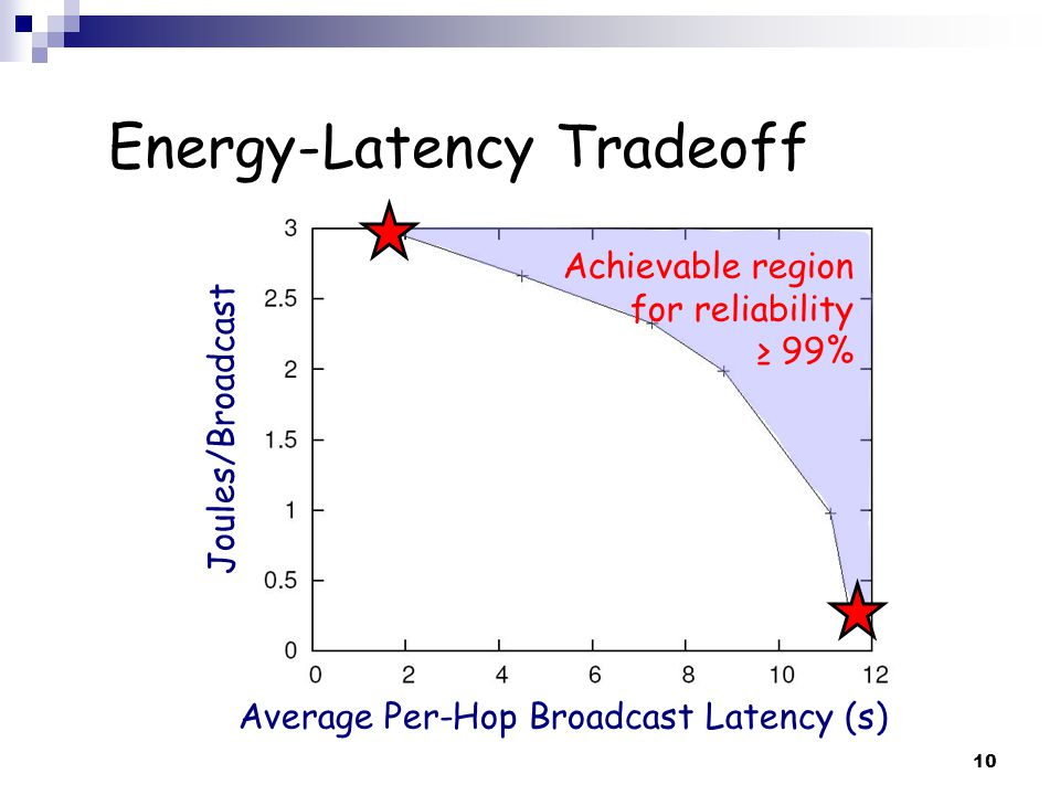 10 Energy-Latency Tradeoff Joules/Broadcast Average Per-Hop Broadcast Latency (s) Achievable region for reliability ≥ 99%