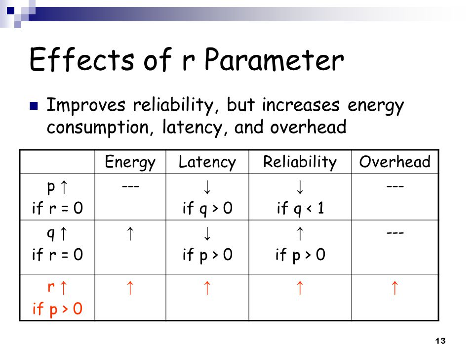 13 Effects of r Parameter Improves reliability, but increases energy consumption, latency, and overhead EnergyLatencyReliabilityOverhead p ↑ if r = 0 --- ↓ if q > 0 ↓ if q < 1 --- q ↑ if r = 0 ↑↓ if p > 0 ↑ if p > 0 --- r ↑ if p > 0 ↑↑↑↑