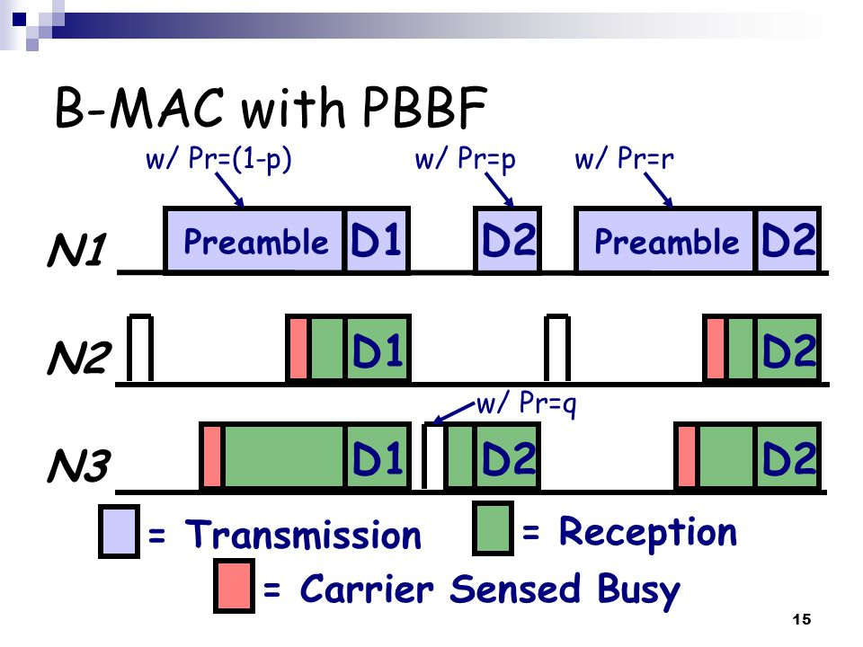15 B-MAC with PBBF N1 N2 N3 = Transmission Preamble = Reception = Carrier Sensed Busy Preamble D1D2 D1 D2 w/ Pr=(1-p)w/ Pr=pw/ Pr=r w/ Pr=q