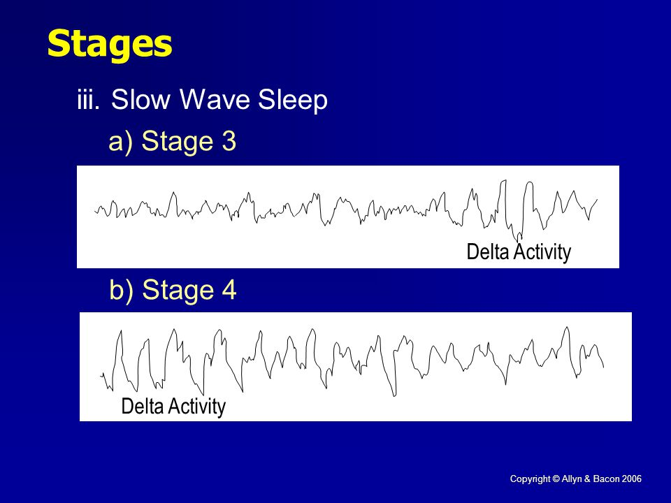 Copyright © Allyn & Bacon 2006 Stages iii.Slow Wave Sleep a) Stage 3 b) Stage 4 Delta Activity