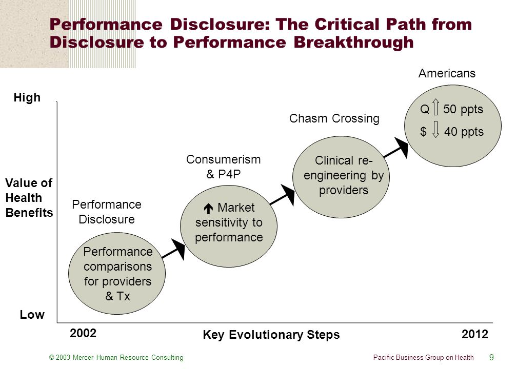 9 Pacific Business Group on Health© 2003 Mercer Human Resource Consulting Performance Disclosure: The Critical Path from Disclosure to Performance Breakthrough Performance comparisons for providers & Tx  Market sensitivity to performance Clinical re- engineering by providers Q 50 ppts $ 40 ppts Value of Health Benefits Key Evolutionary Steps High Low 2002 2012 Performance Disclosure Consumerism & P4P Chasm Crossing Americans