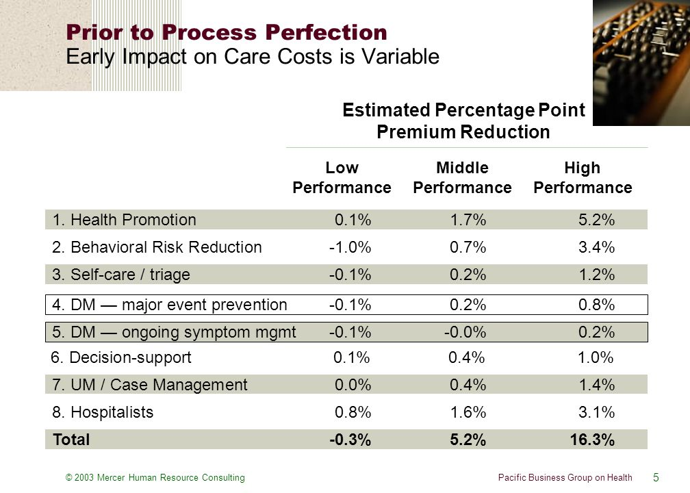 5 Pacific Business Group on Health© 2003 Mercer Human Resource Consulting Prior to Process Perfection Early Impact on Care Costs is Variable Estimated Percentage Point Premium Reduction 1.