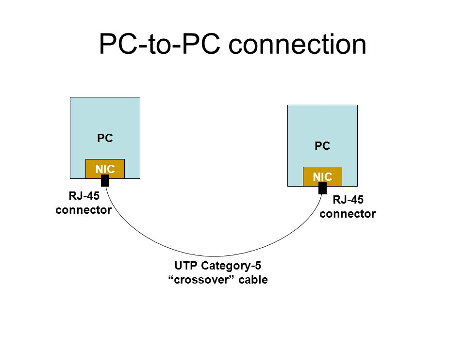 """PC-to-PC connection PC NIC PC NIC UTP Category-5 """"crossover"""" cable RJ-45 connector RJ-45 connector"""