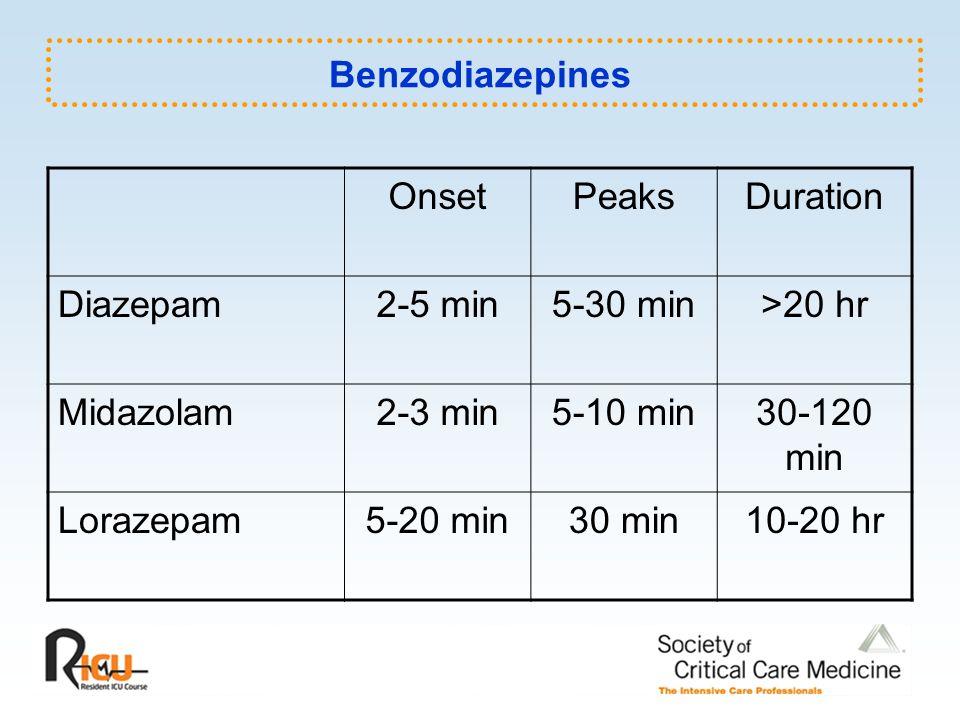 Benzodiazepines OnsetPeaksDuration Diazepam2-5 min5-30 min>20 hr Midazolam2-3 min5-10 min30-120 min Lorazepam5-20 min30 min10-20 hr