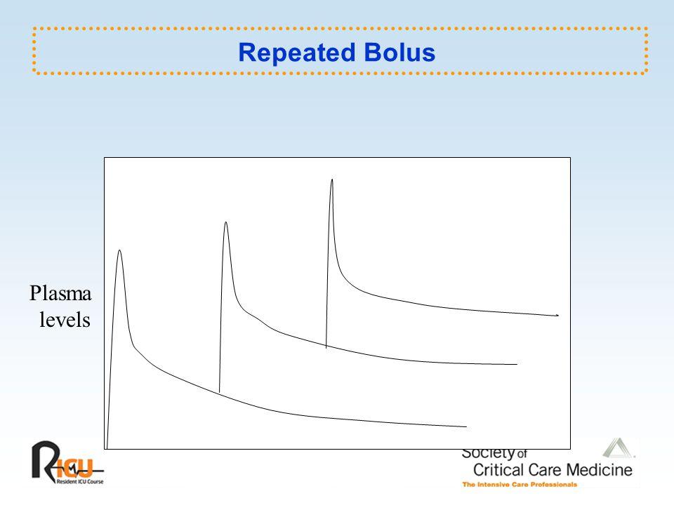 Repeated Bolus Plasma levels