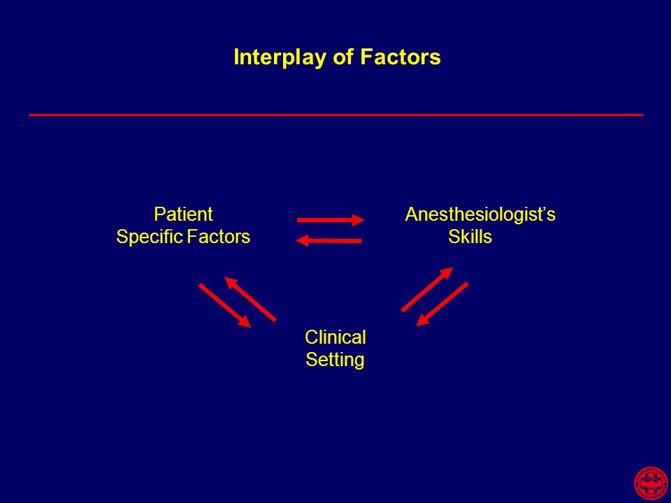 Interplay of Factors Patient Specific Factors Clinical Setting Anesthesiologist's Skills