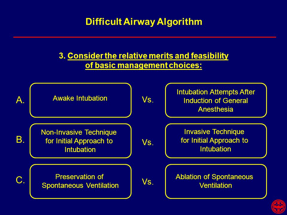 Difficult Airway Algorithm A. B. C. Awake Intubation Vs. Intubation Attempts After Induction of General Anesthesia Non-Invasive Technique for Initial