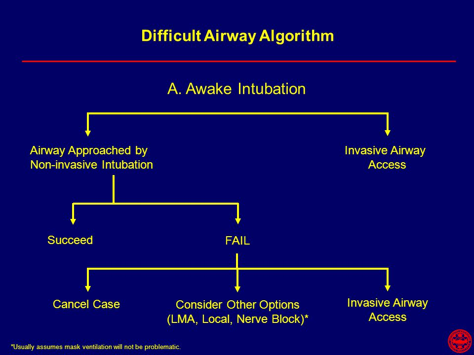 Difficult Airway Algorithm A.