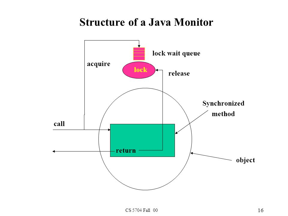 CS 5704 Fall 00 16 Structure of a Java Monitor object Synchronized method acquire call return release lock lock wait queue