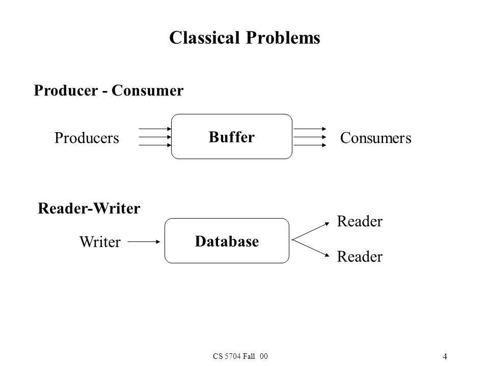 CS 5704 Fall 00 4 Classical Problems Reader-Writer Database Reader Writer Reader Producer - Consumer Buffer ProducersConsumers