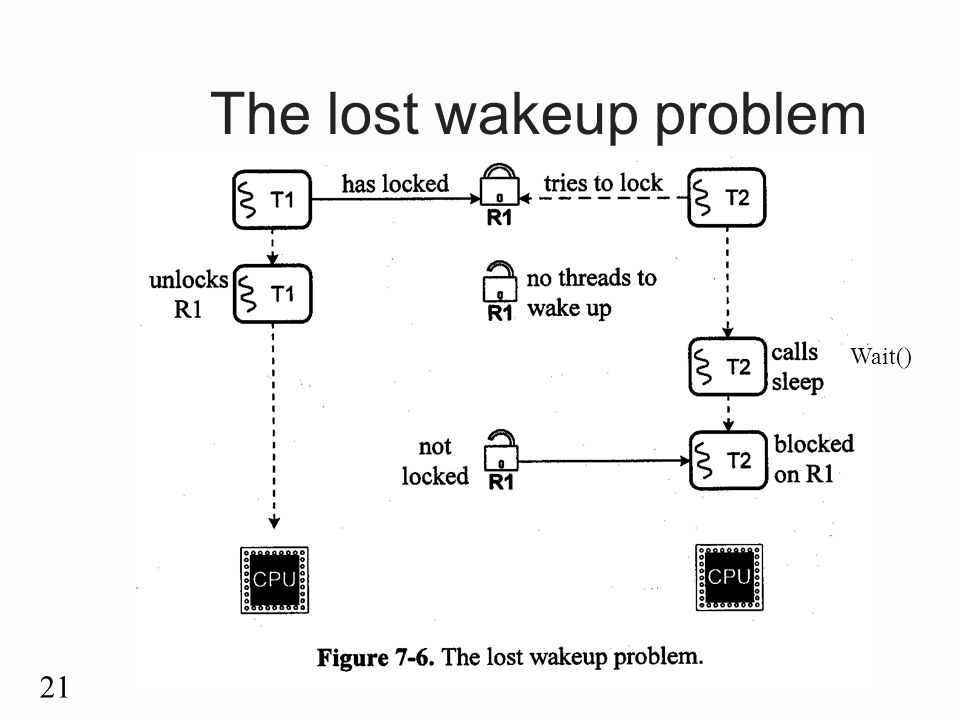 21 The lost wakeup problem Wait()