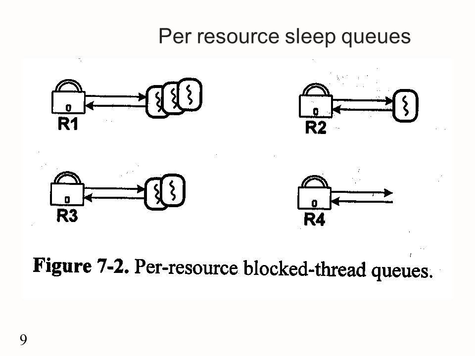 9 Per resource sleep queues