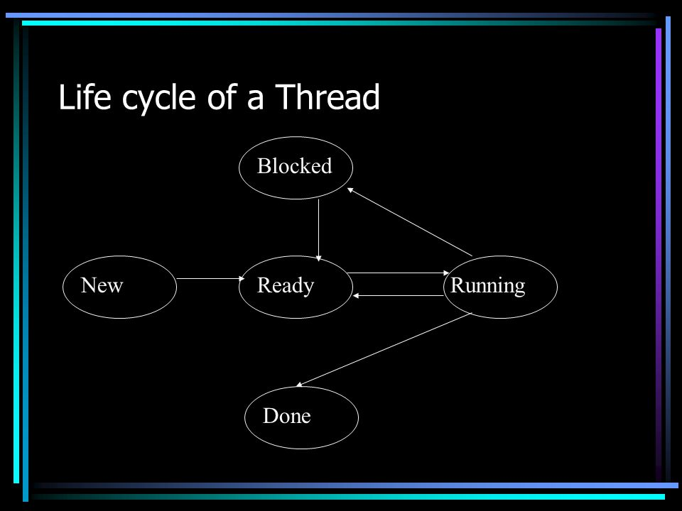 Life cycle of a Thread NewReady Blocked Running Done