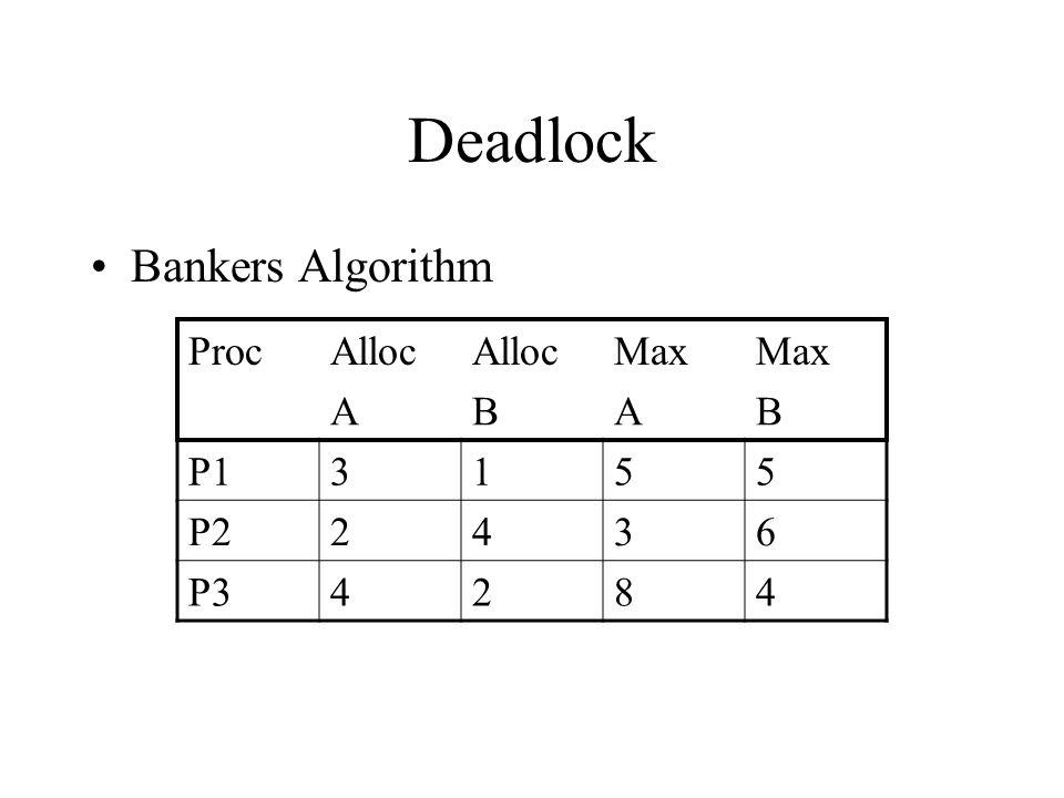 Deadlock Bankers Algorithm ProcAlloc Max ABAB P13155 P22436 P34284