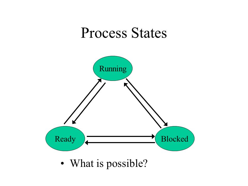 Process States ReadyBlocked Running What is possible