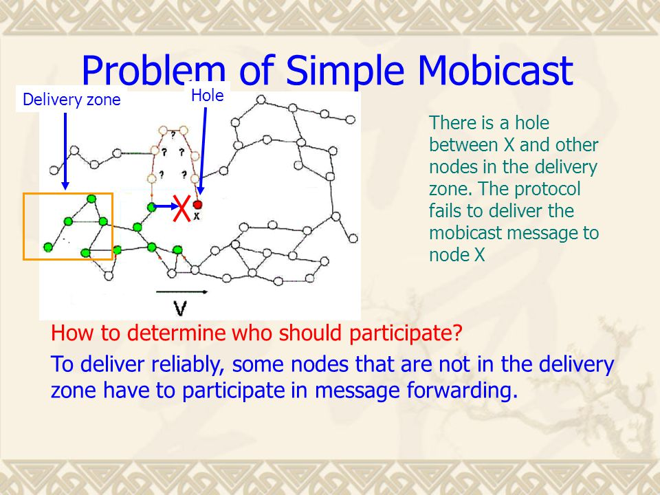 Problem of Simple Mobicast There is a hole between X and other nodes in the delivery zone.
