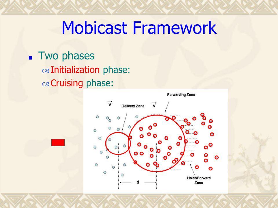 Two phases  Initialization phase:  Cruising phase:
