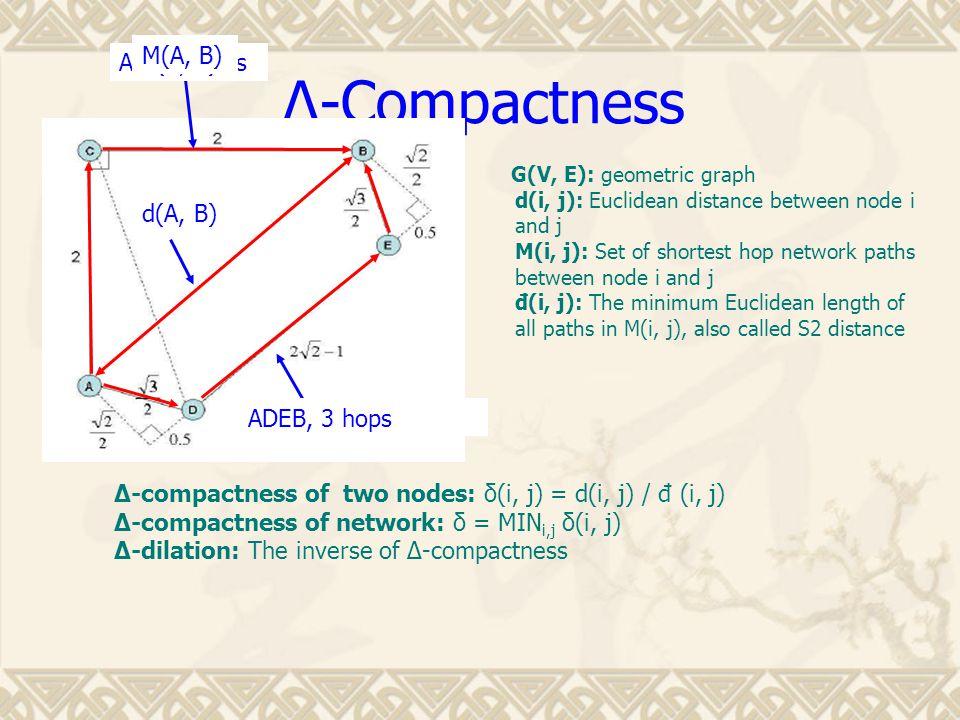 ∆-Compactness G(V, E): geometric graph d(i, j): Euclidean distance between node i and j M(i, j): Set of shortest hop network paths between node i and j đ(i, j): The minimum Euclidean length of all paths in M(i, j), also called S2 distance ∆-compactness of two nodes: δ(i, j) = d(i, j) / đ (i, j) ∆-compactness of network: δ = MIN i,j δ(i, j) ∆-dilation: The inverse of ∆-compactness ADEB, 3 hops d(A, B) ACB, 2 hopsđ(A, B) M(A, B)