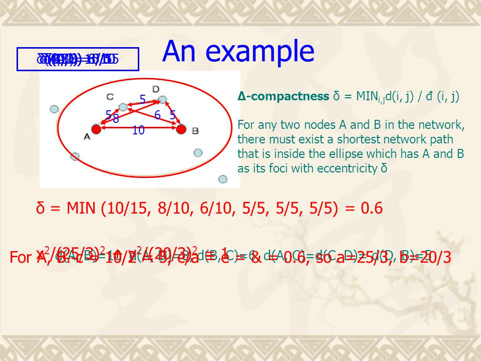 An example ∆-compactness δ = MIN i,j d(i, j) / đ (i, j) For any two nodes A and B in the network, there must exist a shortest network path that is inside the ellipse which has A and B as its foci with eccentricity δ 10 6 8 5 5 5 d(A, B)=10, d(A, D)=8, d(B, C)=6, d(A, C)=d(C, D)= d(D, B)=5 δ(A,B)=10/15δ(A,D)=8/10δ(B,C)=6/10δ(A,C)=5/5δ(C,D)=5/5δ(D,B)=5/5 For A, B.
