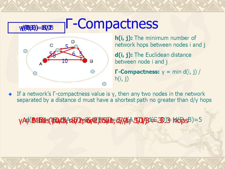 Γ -Compactness If a network's Γ-compactness value is γ, then any two nodes in the network separated by a distance d must have a shortest path no great