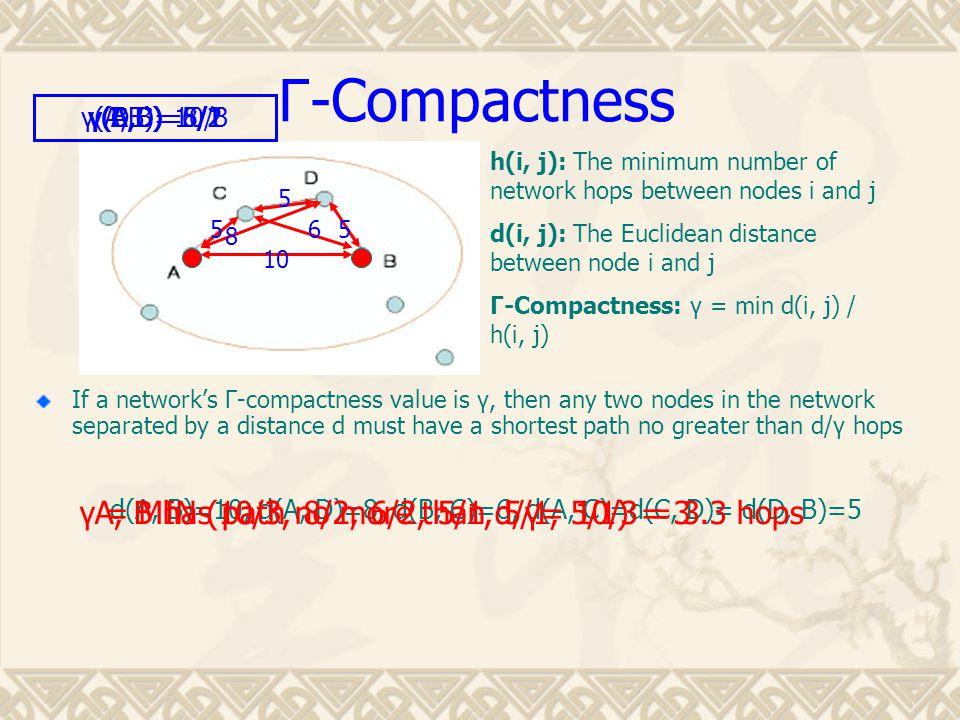 Γ -Compactness If a network's Γ-compactness value is γ, then any two nodes in the network separated by a distance d must have a shortest path no greater than d/γ hops h(i, j): The minimum number of network hops between nodes i and j d(i, j): The Euclidean distance between node i and j Γ-Compactness: γ = min d(i, j) / h(i, j) 10 6 8 5 5 5 d(A, B)=10, d(A, D)=8, d(B, C)=6, d(A, C)=d(C, D)= d(D, B)=5 γ(A,B)=10/3γ(A,D)=8/2γ(B,C)=6/2γ(A,C)=5/1γ(C,D)=5/1γ(D,B)=5/1 A, B has path no more than d/γ= 10/3 = 3.3 hopsγ = MIN (10/3, 8/2, 6/2, 5/1, 5/1, 5/1) = 3