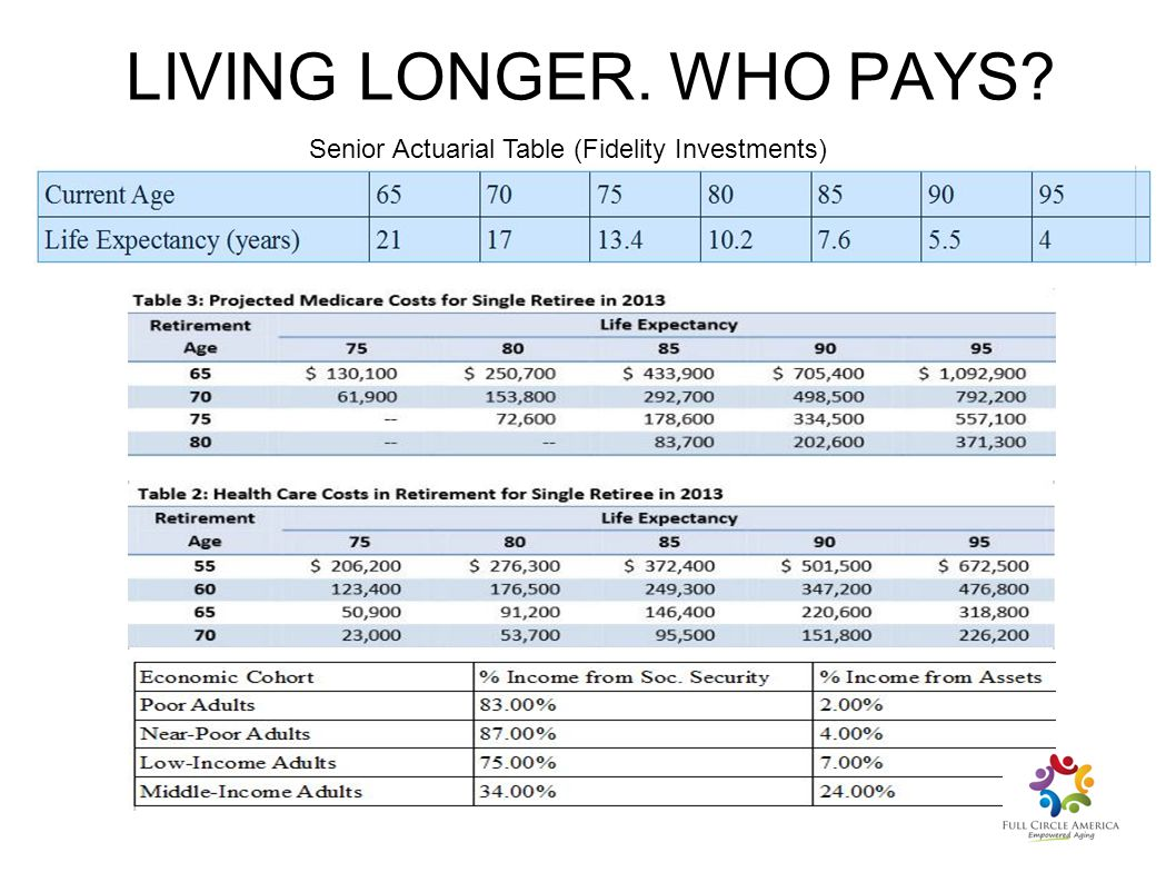 LIVING LONGER. WHO PAYS Senior Actuarial Table (Fidelity Investments)