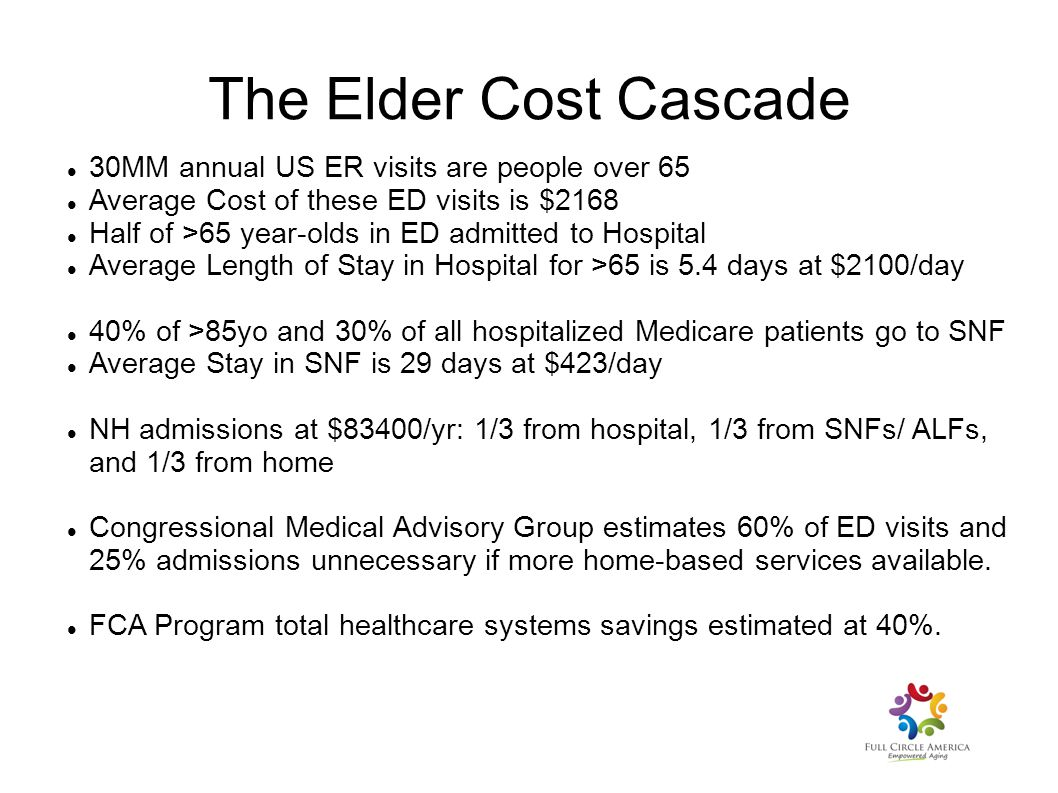 The Elder Cost Cascade 30MM annual US ER visits are people over 65 Average Cost of these ED visits is $2168 Half of >65 year-olds in ED admitted to Ho