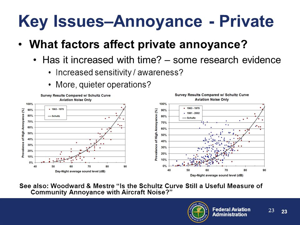 23 Federal Aviation Administration 23 Key Issues–Annoyance - Private What factors affect private annoyance.