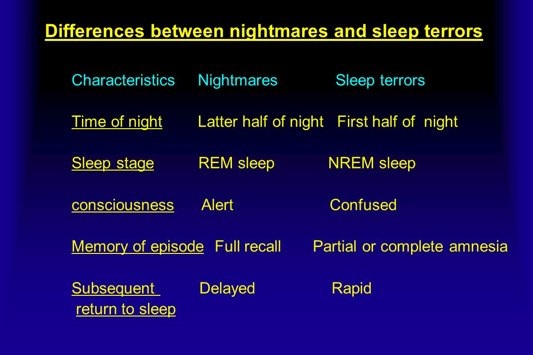 Differences between nightmares and sleep terrors Characteristics Nightmares Sleep terrors Time of night Latter half of night First half of night Sleep stage REM sleep NREM sleep consciousness Alert Confused Memory of episode Full recall Partial or complete amnesia Subsequent Delayed Rapid return to sleep