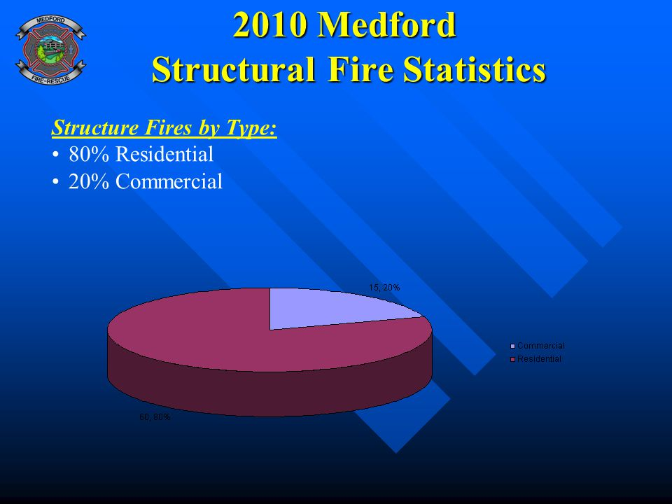 2010 Medford Structural Fire Statistics Structure Fires by Type: 80% Residential 20% Commercial