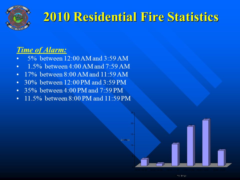 2010 Residential Fire Statistics Time of Alarm: 5% between 12:00 AM and 3:59 AM 1.5% between 4:00 AM and 7:59 AM 17% between 8:00 AM and 11:59 AM 30%