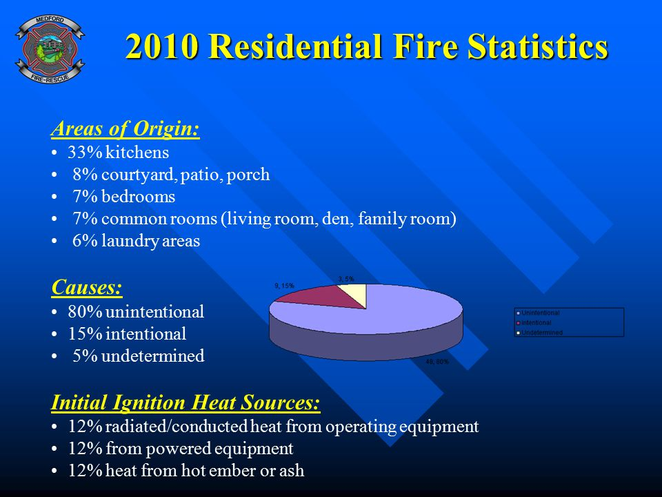 2010 Residential Fire Statistics Areas of Origin: 33% kitchens 8% courtyard, patio, porch 7% bedrooms 7% common rooms (living room, den, family room) 6% laundry areas Causes: 80% unintentional 15% intentional 5% undetermined Initial Ignition Heat Sources: 12% radiated/conducted heat from operating equipment 12% from powered equipment 12% heat from hot ember or ash