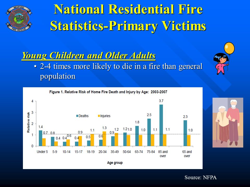 National Residential Fire Statistics-Primary Victims Source: NFPA Young Children and Older Adults 2-4 times more likely to die in a fire than general