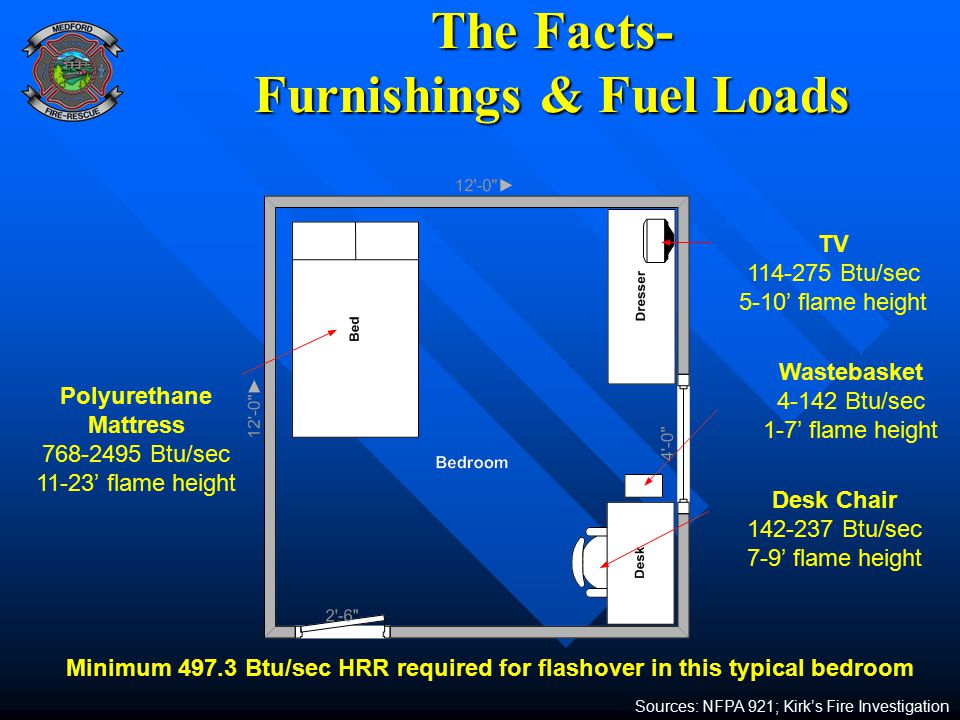 The Facts- Furnishings & Fuel Loads Sources: NFPA 921; Kirk's Fire Investigation Polyurethane Mattress 768-2495 Btu/sec 11-23' flame height TV 114-275