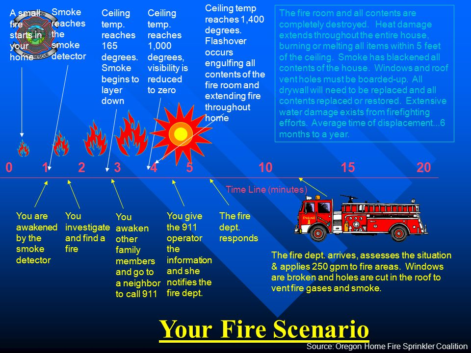 Your Fire Scenario 0 1 2 3 4 5 10 15 20 Time Line (minutes) You are awakened by the smoke detector A small fire starts in your home The fire dept. arr