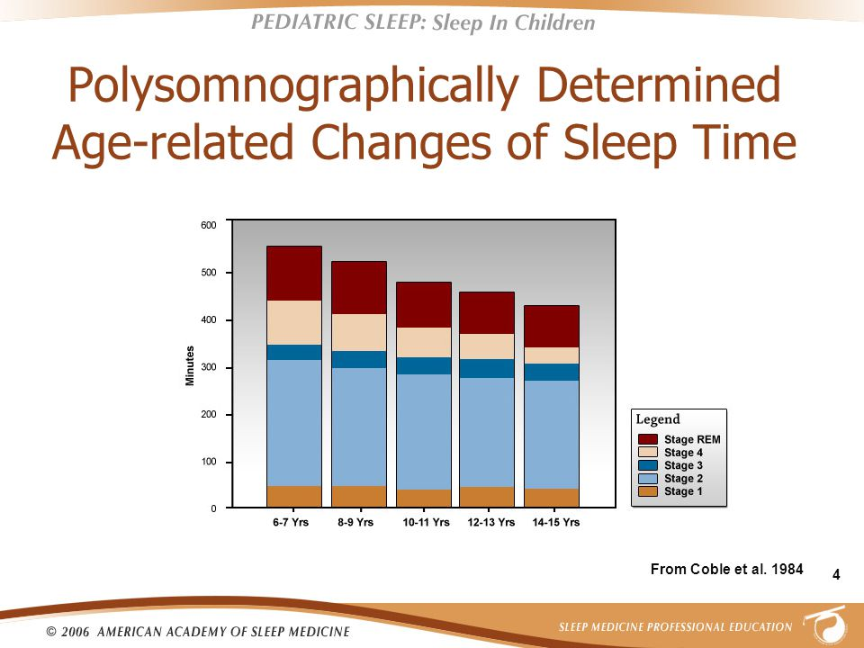 4 Polysomnographically Determined Age-related Changes of Sleep Time From Coble et al. 1984