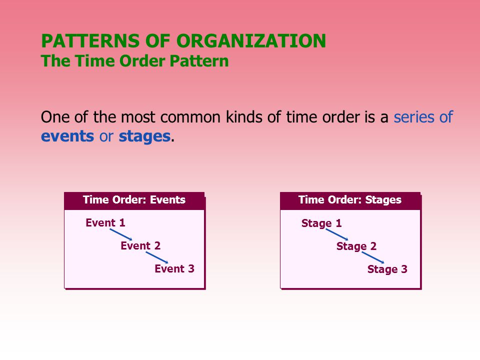 One of the most common kinds of time order is a series of events or stages.