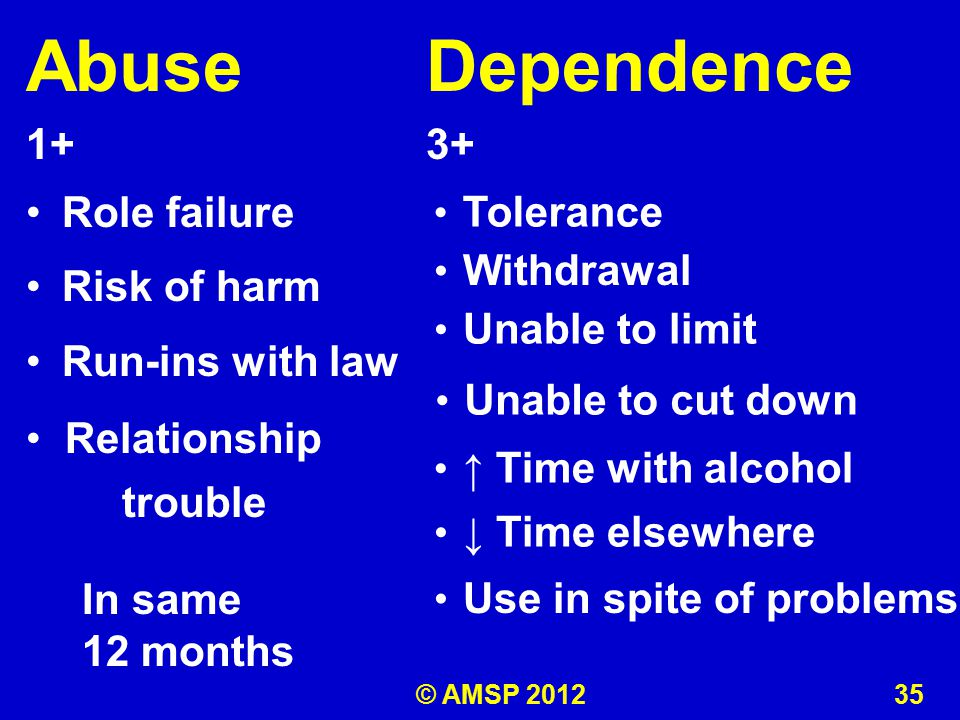 Abuse 1+ Role failure Risk of harm Run-ins with law Dependence 3+ In same 12 months Relationship trouble Tolerance Withdrawal Unable to limit Unable to cut down ↑ Time with alcohol ↓ Time elsewhere Use in spite of problems © AMSP 2012 35