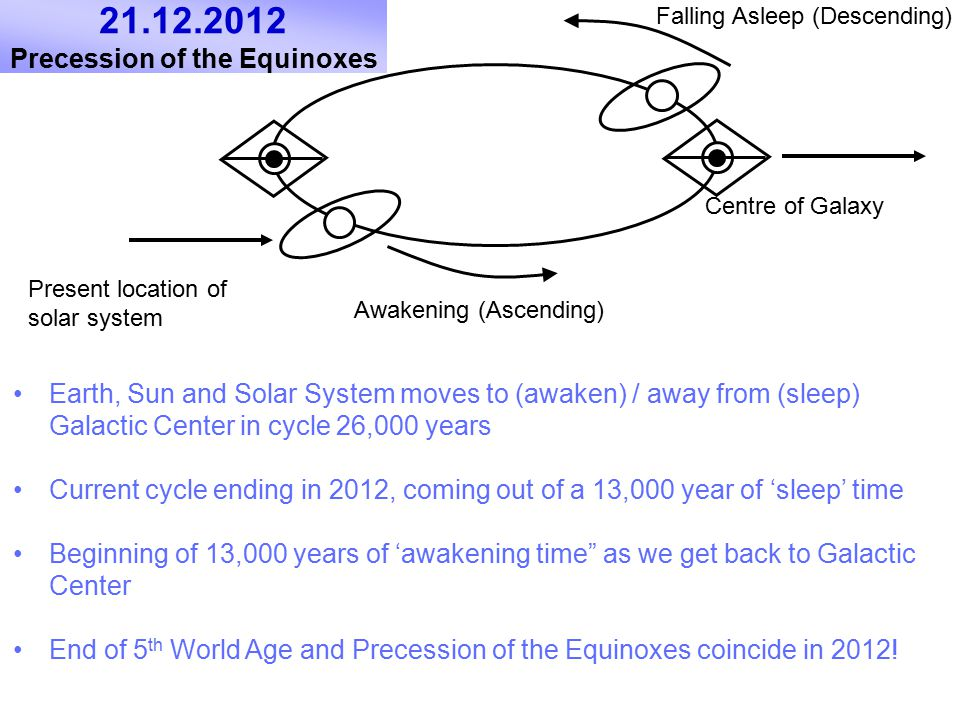 21.12.2012 Precession of the Equinoxes Earth, Sun and Solar System moves to (awaken) / away from (sleep) Galactic Center in cycle 26,000 years Current