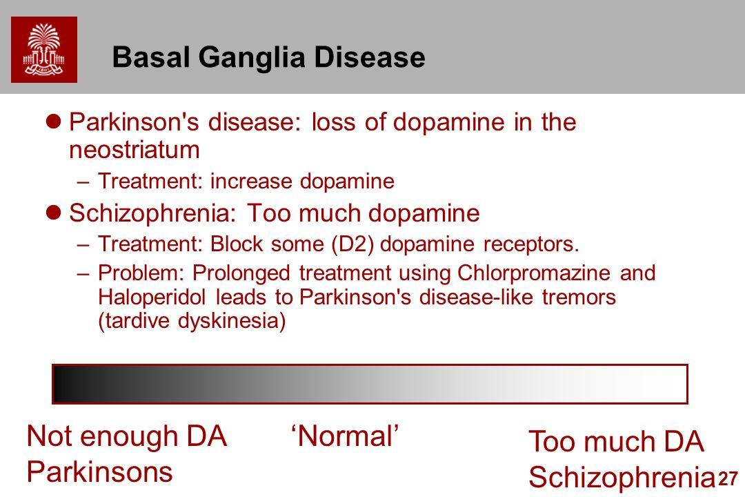 27 Basal Ganglia Disease Parkinson's disease: loss of dopamine in the neostriatum –Treatment: increase dopamine Schizophrenia: Too much dopamine –Trea