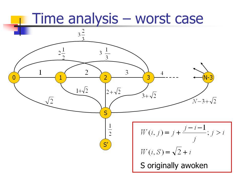 Time analysis – worst case 01 2 3 N-3 S S' S originally awoken