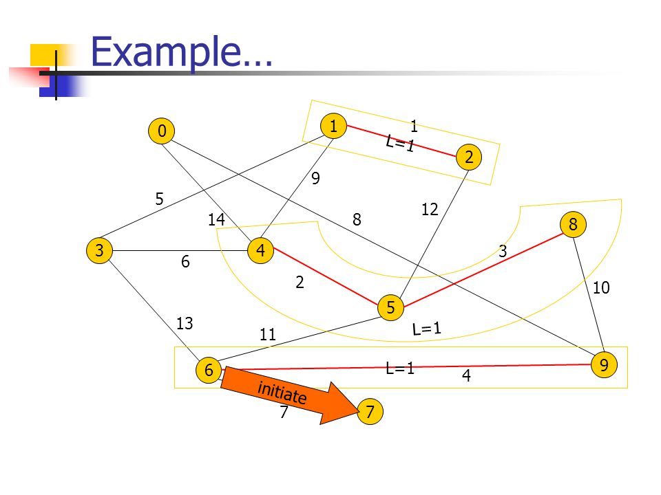 Example… 0 1 34 2 8 6 5 9 7 8 4 13 7 10 2 1 3 5 6 9 11 12 14 L=1 initiate