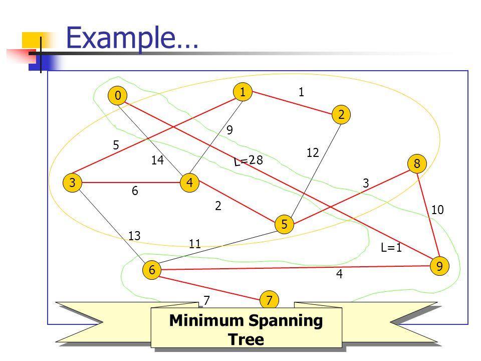 Example… 0 1 34 2 8 6 5 9 7 8 4 13 7 10 2 1 3 5 6 9 11 12 14 L=1 L=2 Minimum Spanning Tree