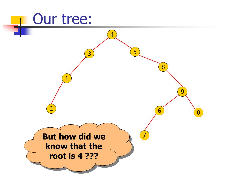 Our tree: 0 1 3 4 2 8 6 5 9 7 But how did we know that the root is 4 ???