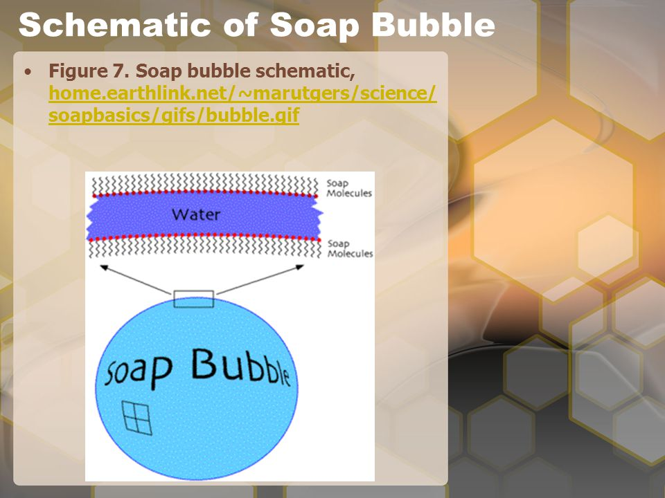 Schematic of Soap Bubble Figure 7.