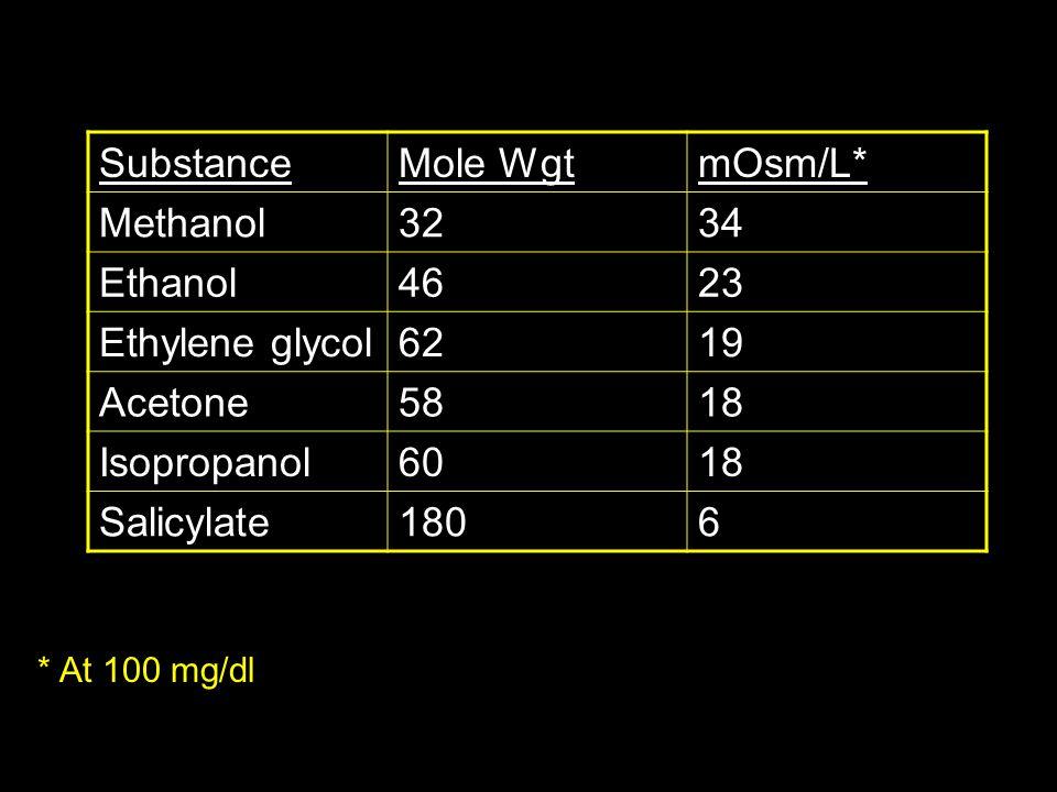 SubstanceMole WgtmOsm/L* Methanol3234 Ethanol4623 Ethylene glycol6219 Acetone5818 Isopropanol6018 Salicylate1806 * At 100 mg/dl